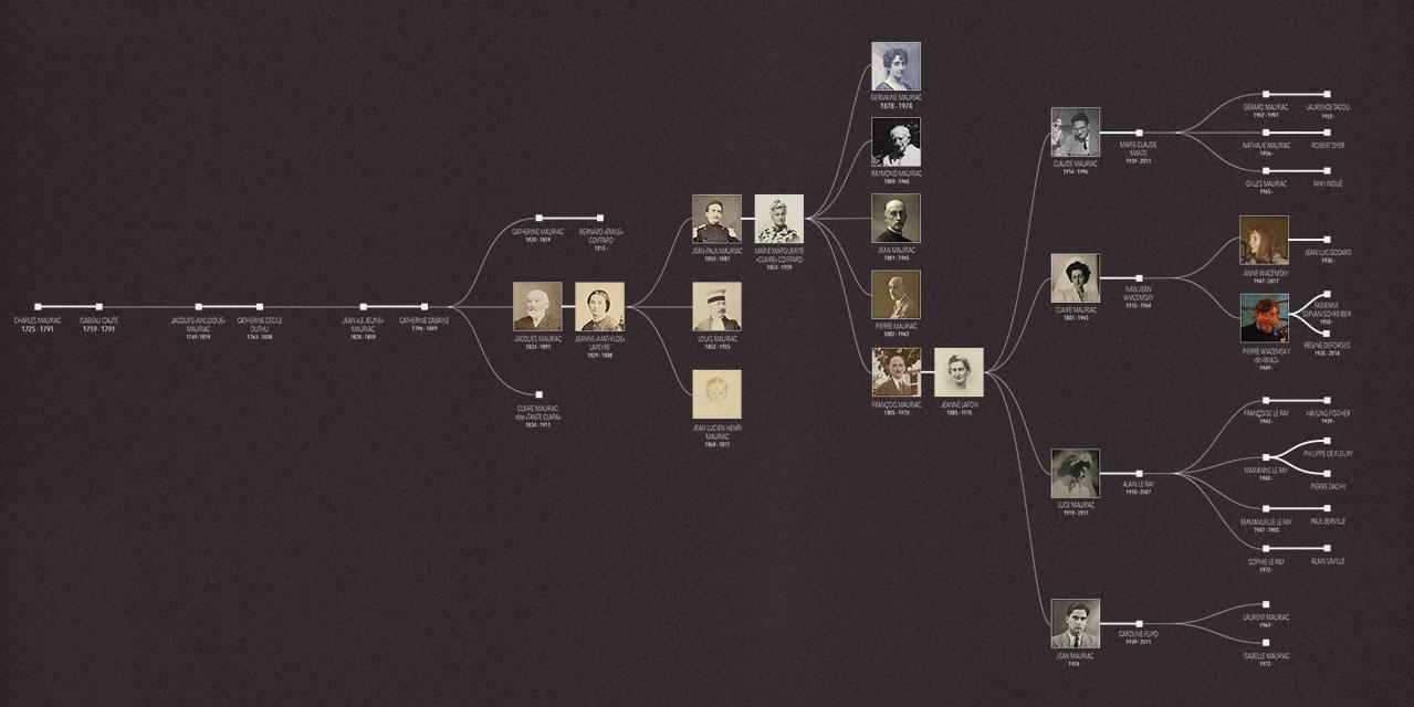 Arbre genealogique de F. Mauriac